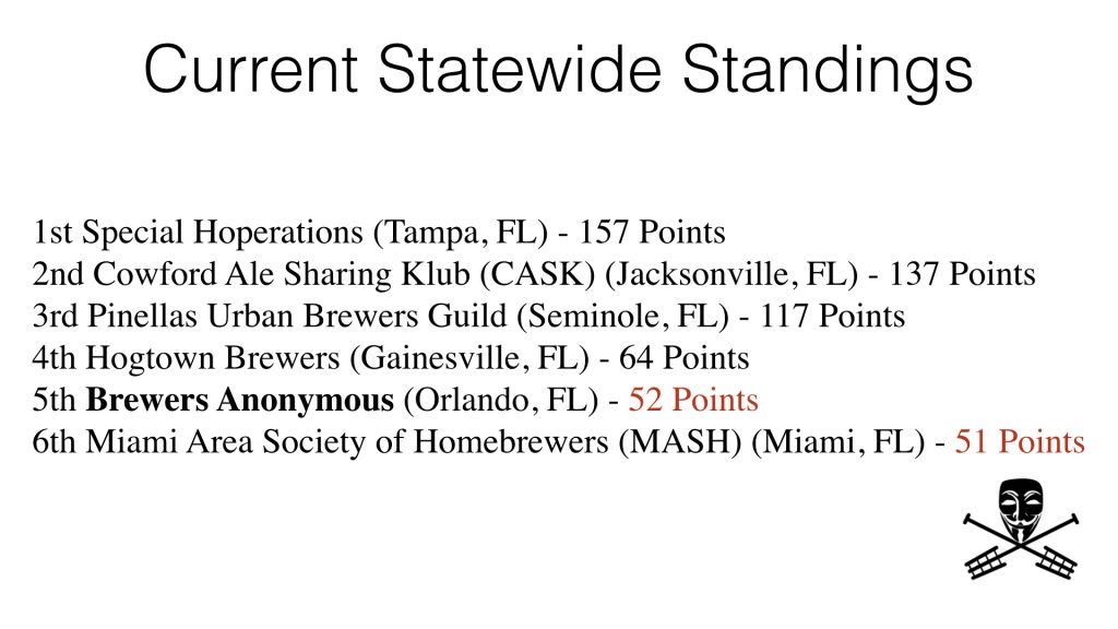 Current Florida Circuit Club Standings